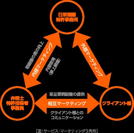 図:サービス・マーケティング3角形